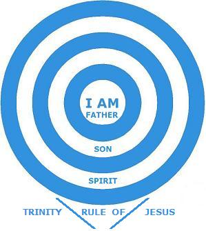 The Trinity Sovereignty (Rule) of Jesus Christ